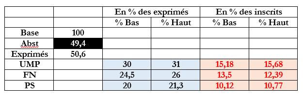 départementales 2015 tour 1