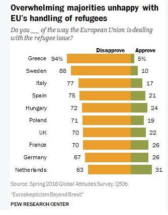 Désapprobation de la politique européenne des réfugiés